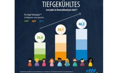 Diepvriesproducten populair in Duitsland